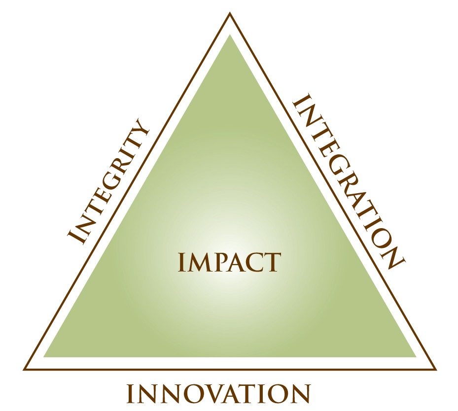 Graphic triangle implying that Integrity, Integration and Innovation lead to Impact.